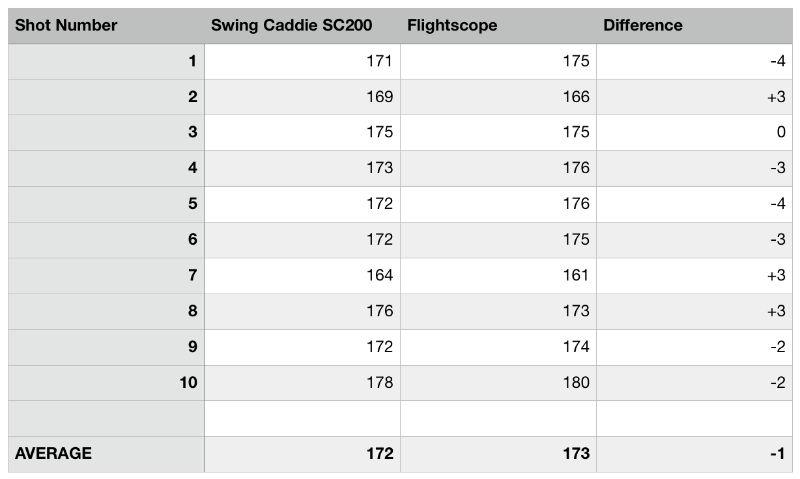Flightscope-vs-swing-caddie-sc200